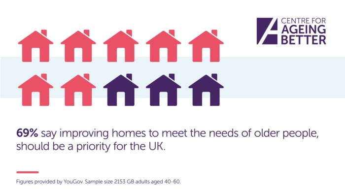 Housing Infographic - #HealthyAgeing