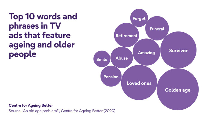 Word cloud: An old age problem?